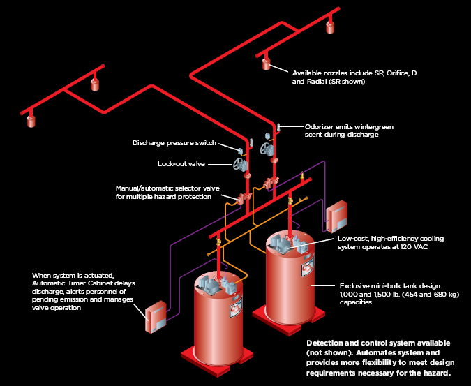 Ansul R 102 Wiring Diagram together with Ansul Carbon Dioxide Fire Suppression Systems as well Gamewell Rce 95 Wiring Diagram together with AnsulR102Brochure furthermore Wiring Diagram Of Insulated Equipment. on ansul fire suppression system manual