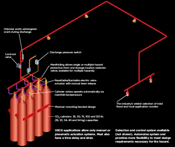 Ansul Carbon Dioxide Fire Suppression Systems Fox Valley