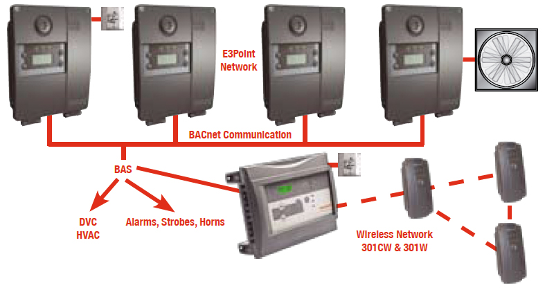 E3point Toxic And Combustible Gas Monitor