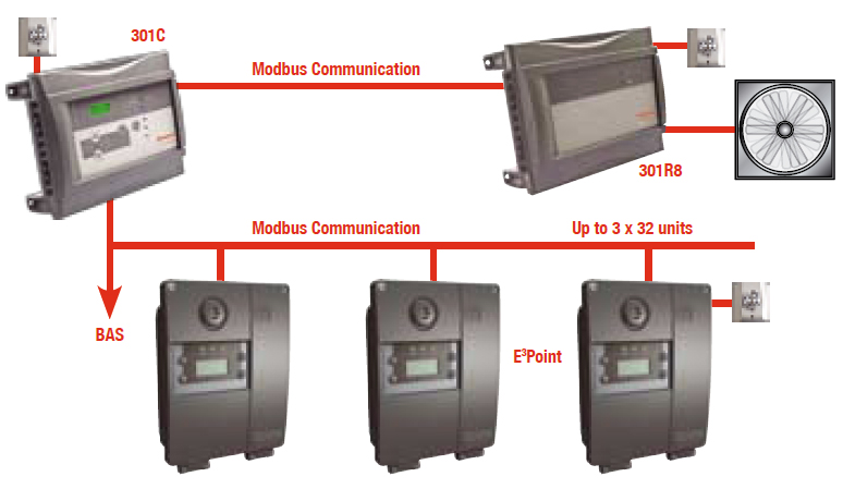 E3Point Gas Monitor Modbus