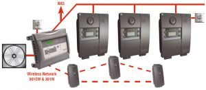 E3Point Gas Monitor Wired-Wireless