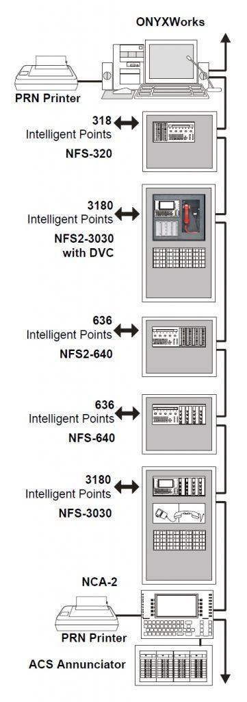 Interface High-Speed NOTI-FIRE-NET