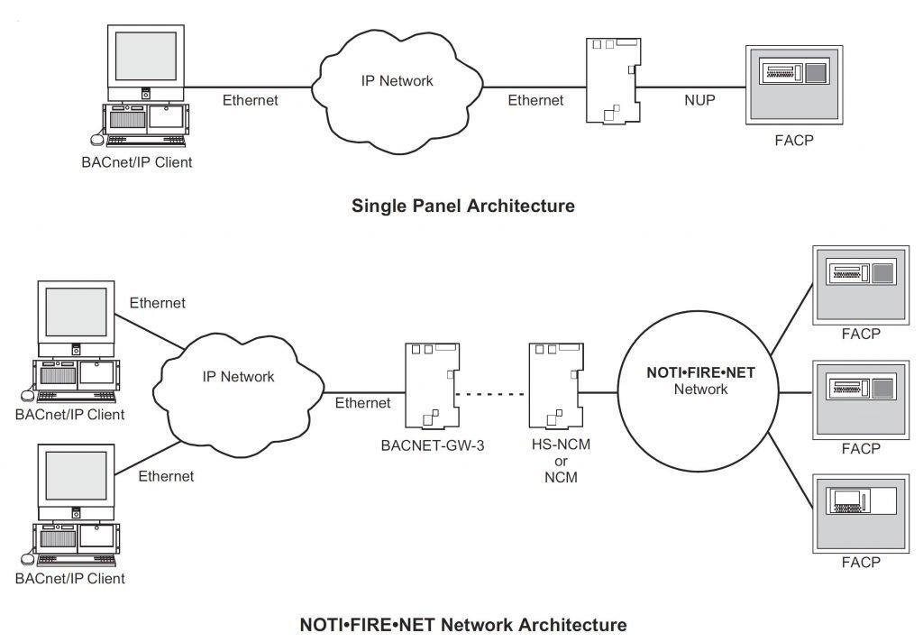 NOTIFIER BACnet Gateway BACNET-GW-3 System Architecture