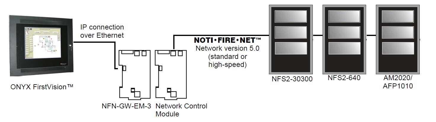 NOTIFIER ONYX FirstVision Configuration