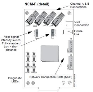 NCM-F Detail Network Communication Module