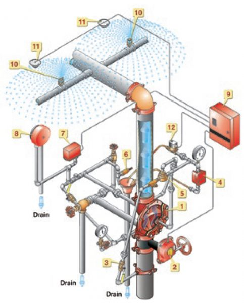 Deluge Systems - Electric Actuation Diagram