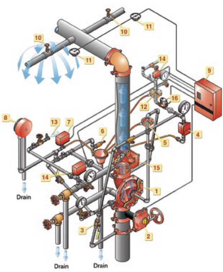 Double Interlock Preaction Systems - Pneumatic-Electric Actuation Diagram