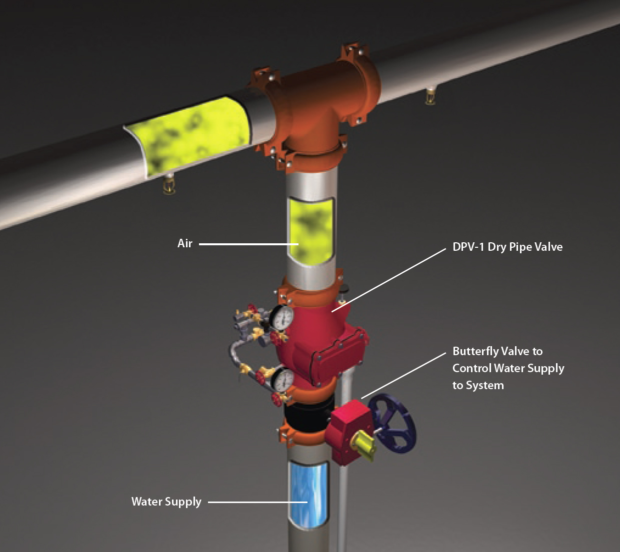 Dry System Valves - Devices Diagram