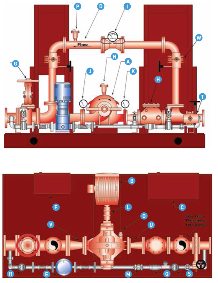 Packaged fire Pump System Features