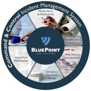 BluePoint Command & Control Incident Management