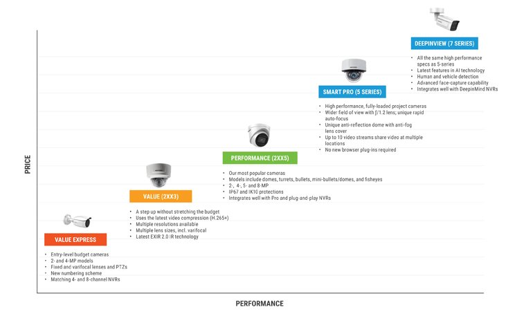 Hikvision IP Camera Comparison Chart