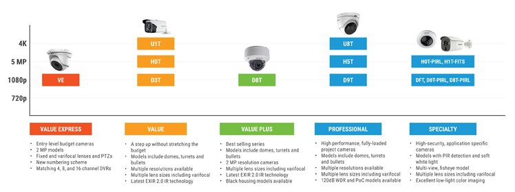 Hikvision TurboHD Camera Comparison Chart