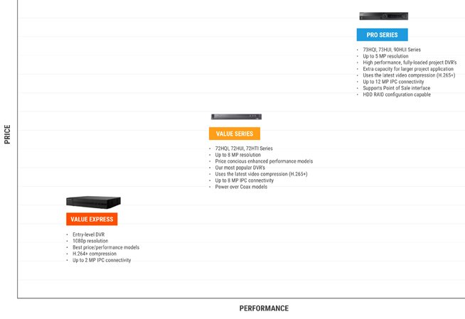 Hikvision DVR Comparison Chart