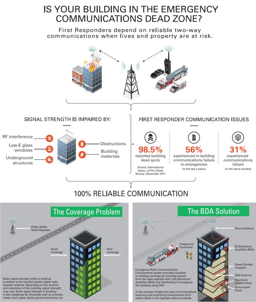 Emergency Radio Communication Coverage Problem Solution Infographic