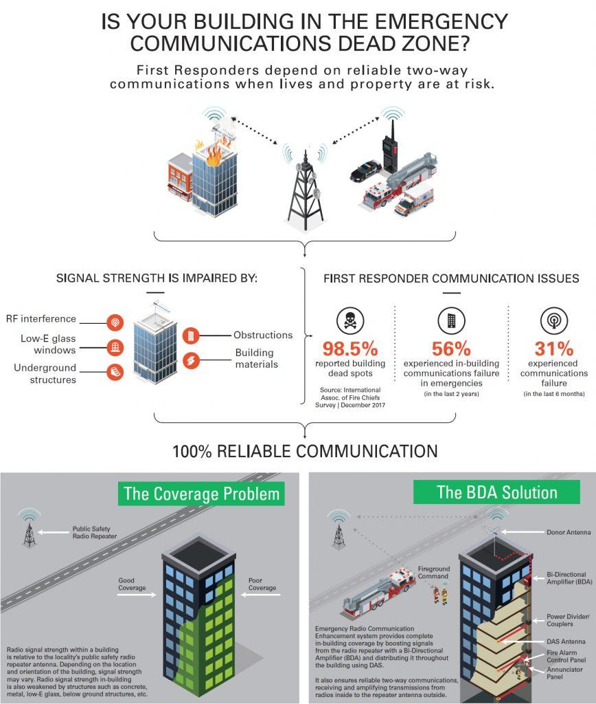 Emergency Radio Communication Coverage Problem Solution Infographic