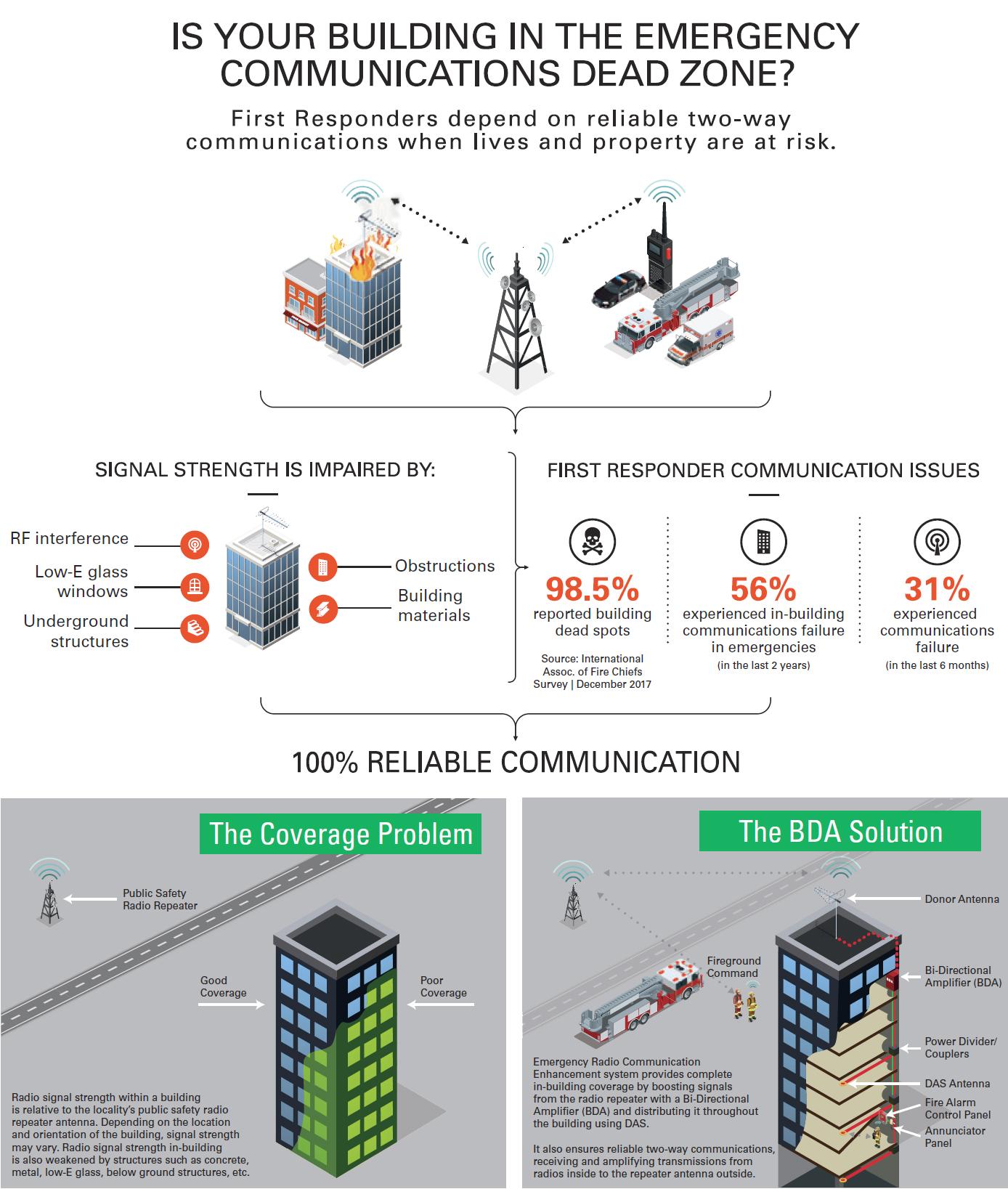 NOTIFIER Emergency Radio Communications Bi-Directional