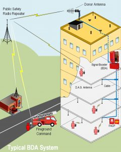 NOTIFIER BDA System with Fireground Command