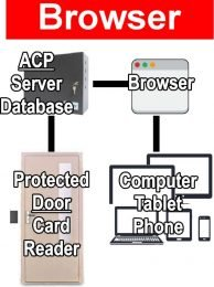 Access Control Systems Browser