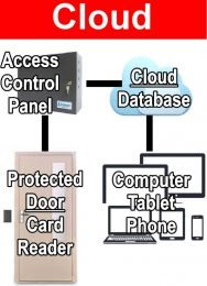 Access Control Systems Cloud