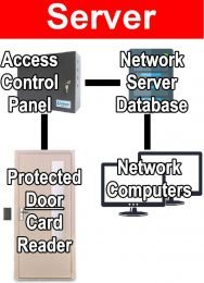 Access Control Systems Server