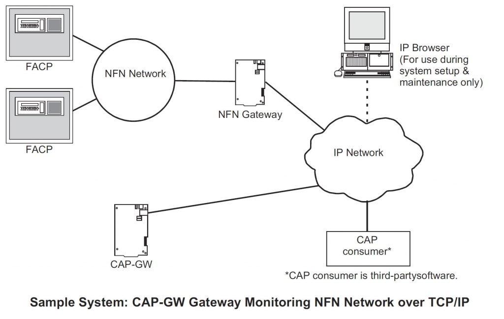 NOTIFIER CAP-GW Gateway Sample System