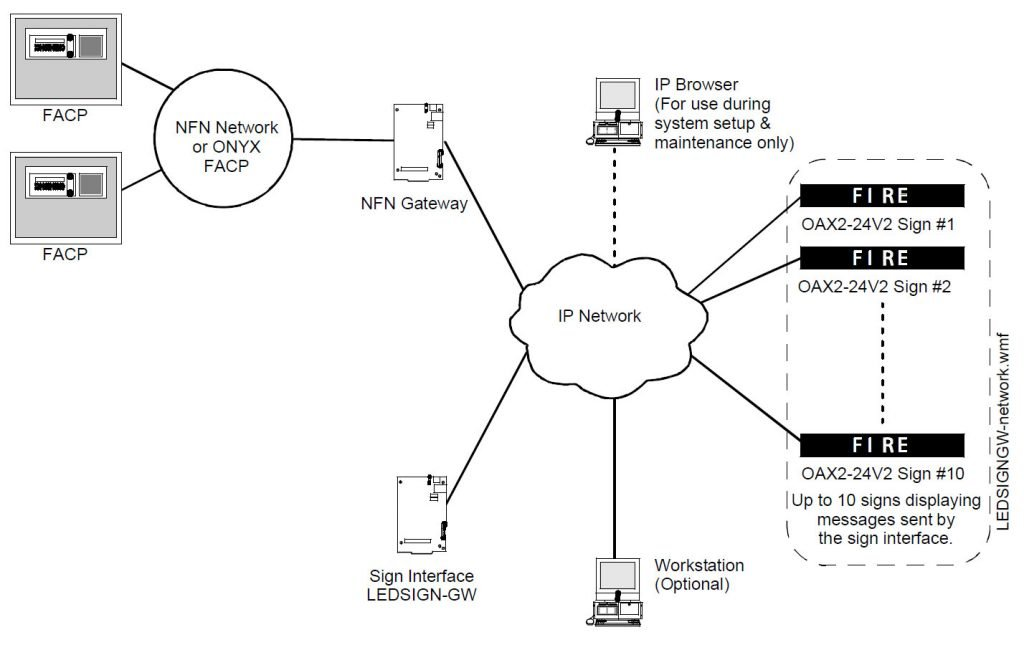 NOTIFIER LEDSIGN-GW System Architecture