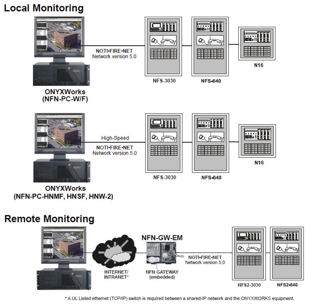 NOTIFIER ONYXWorks NFN Gateways Local-Remote Monitoring