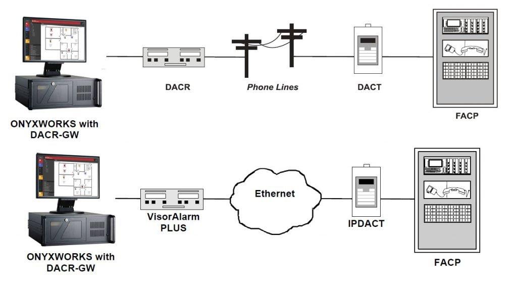 NOTIFIER Receivers Gateway Applications DACR-GW