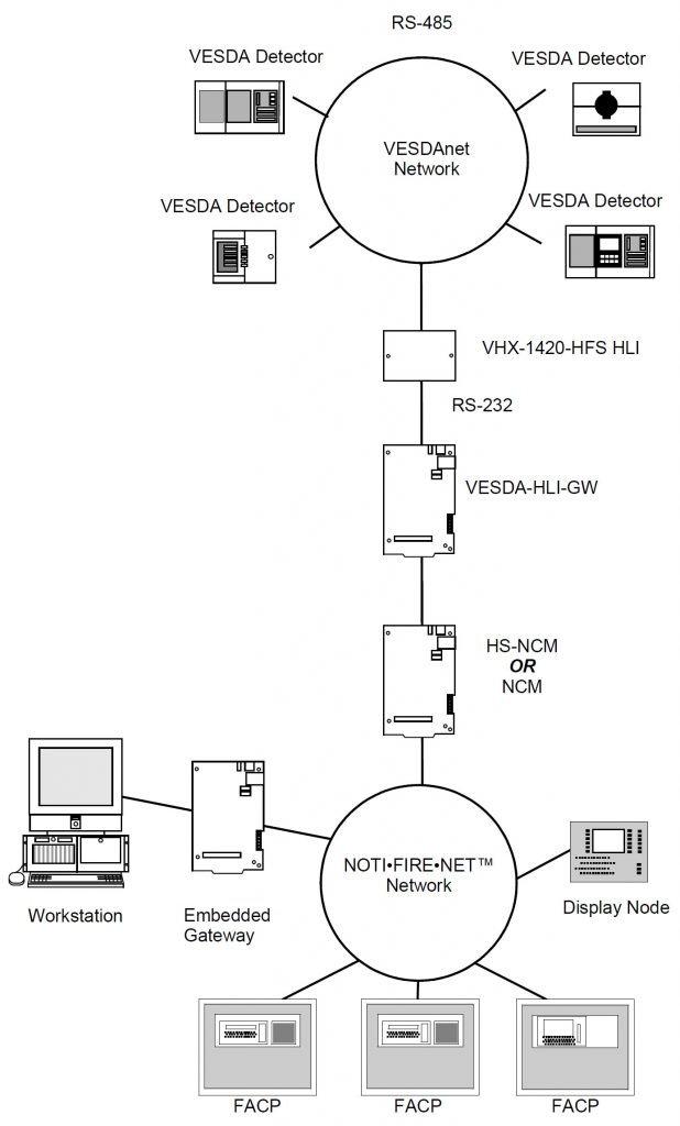 NOTIFIER VESDA Gateway VESDA-HLI-GW Sample System