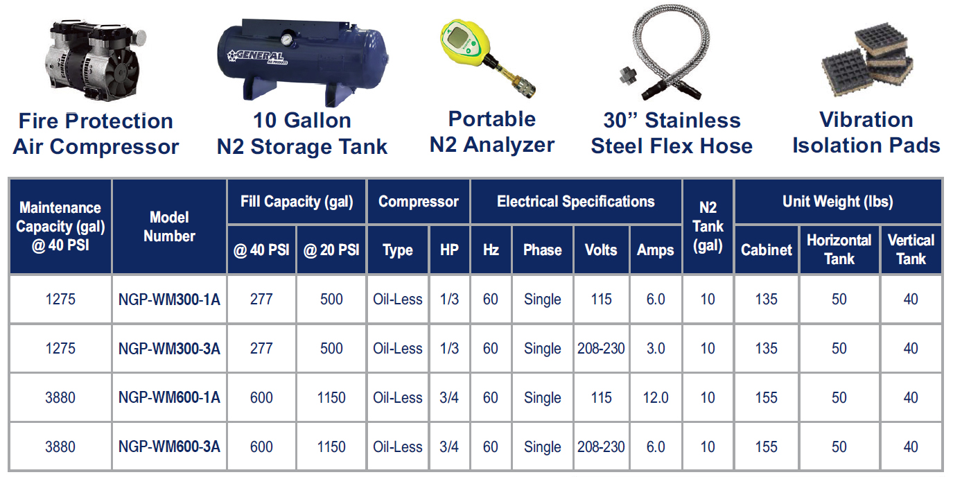 General Air Products Included with wall-mount nitrogen generator